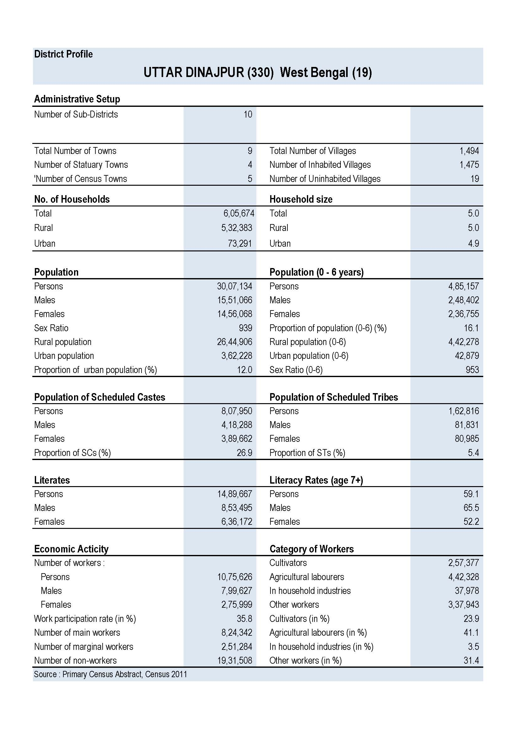 demographic profile of bangladesh Population of bangladesh: current, historical, and projected population, growth  rate, immigration, median age, total fertility rate (tfr), population density,.